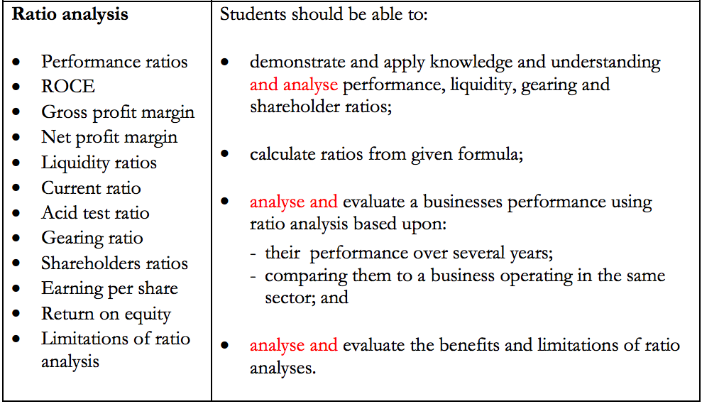 A2 1 Business Studies — Ratio Analysis - Revision Notes - Medium