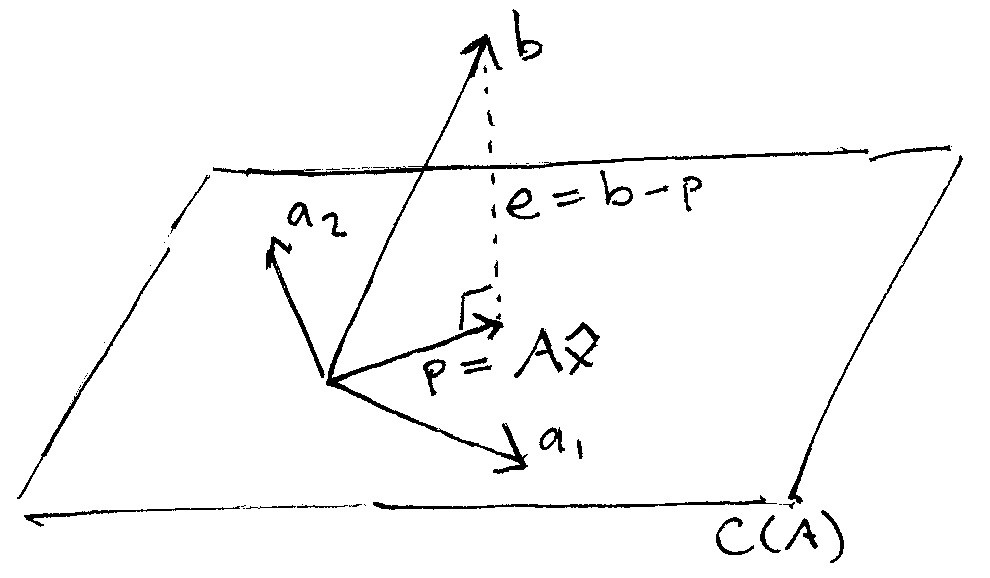 The Linear Algebra View of Least-Squares Regression