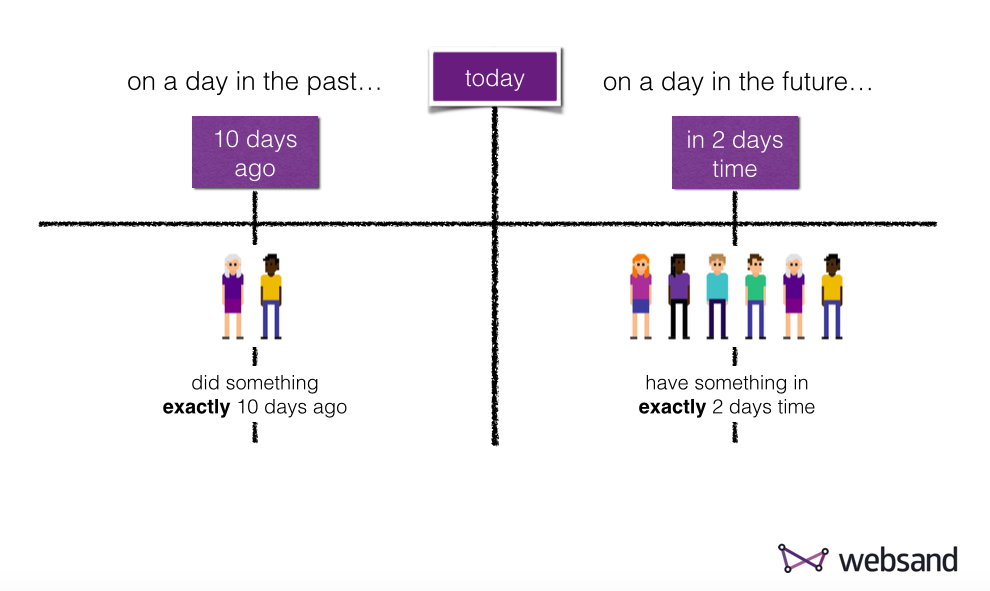 Date driven Marketing on a day Websand