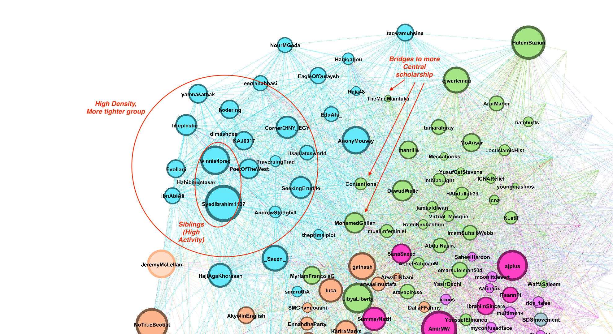 umair-akbar-1*CQeIYI5qeD27PdV47 9v A - A Graph-based approach to community detection in Twitter Networks