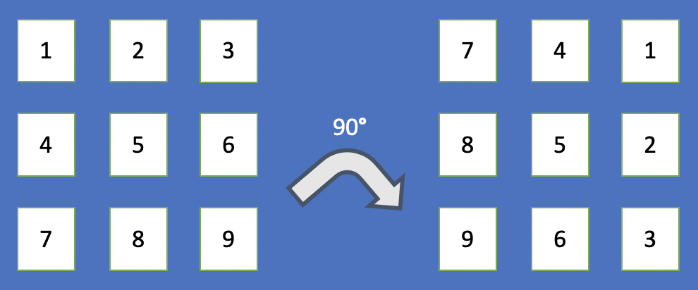 2D number array rotated 90 degrees