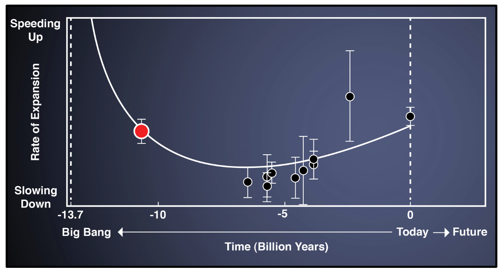 Data based on quasars indicating the transition from deceleration to acceleration caused by dark energy.