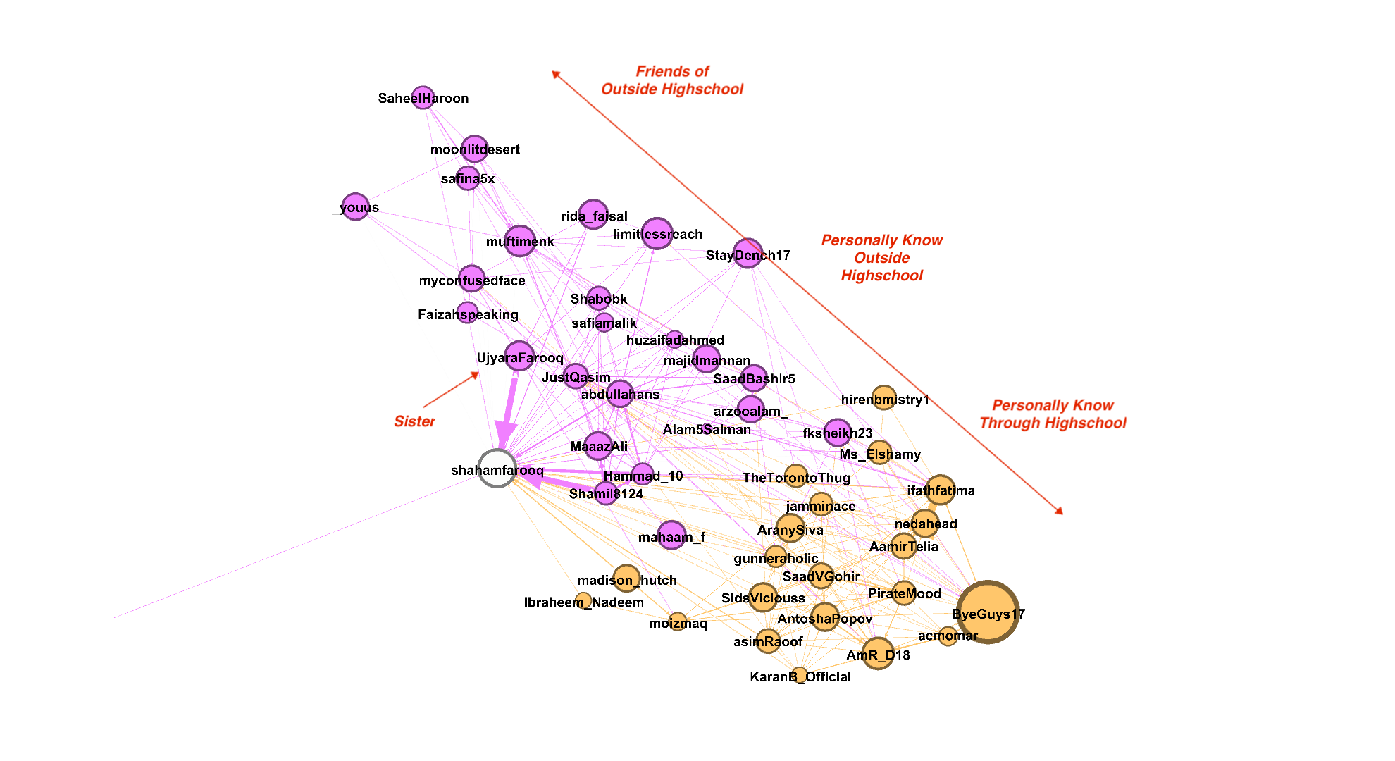 umair-akbar-1*T5miGQTpM00DrFpNRf1ZcA - A Graph-based approach to community detection in Twitter Networks