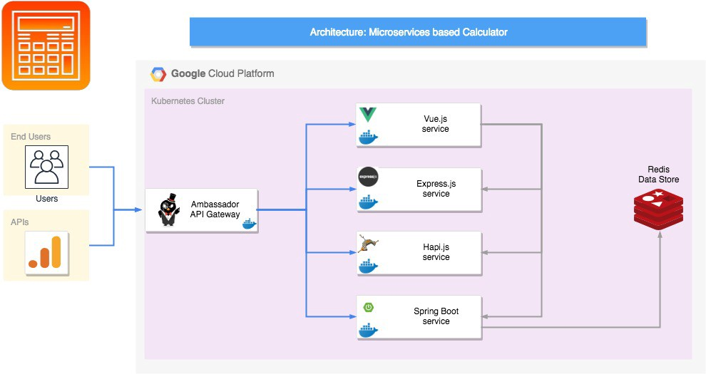 How to deploy Microservices based application on Kubernetes ?