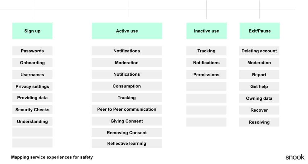 An image showing the stages of a user journey with the interactions that involve safety mapped to them
