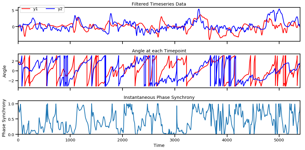 Four ways to quantify synchrony between time series data