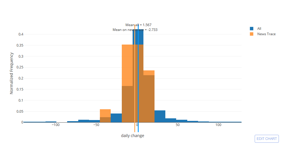 """Newstrace"""" — A method to analyze the impact of news articles"""