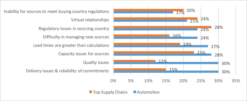 Smart Solution for Supply Chain Challenges in Automotive