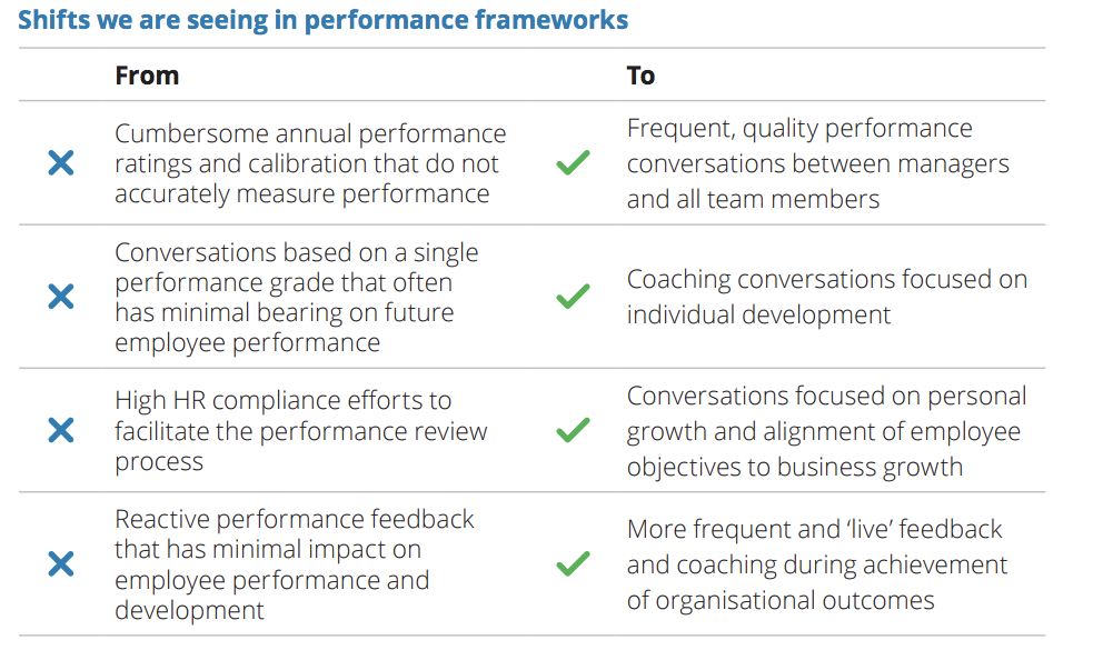 Performance Reviews: Lessons Learned From A Unicorn