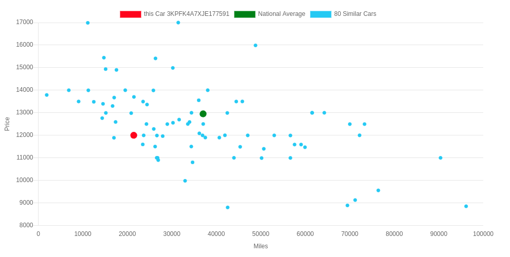 Price vs Miles plot—deal indicator for cars