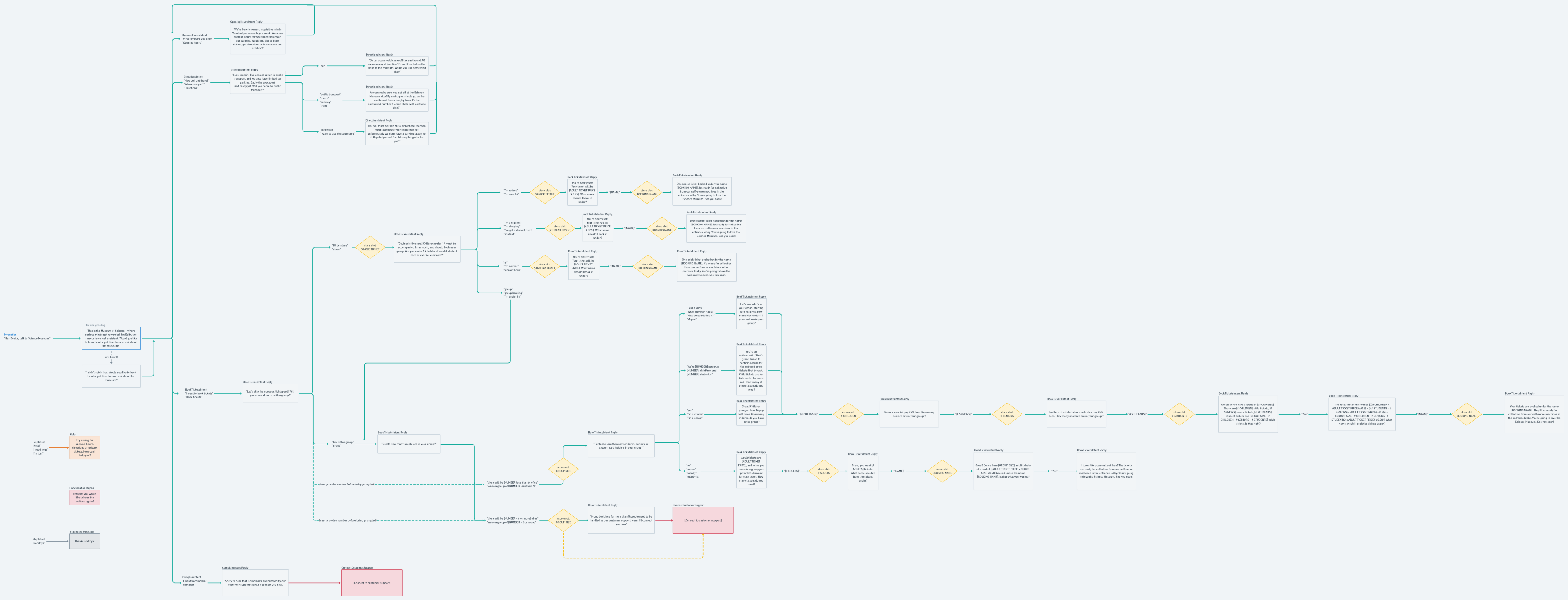 this is an image of a conversational flow