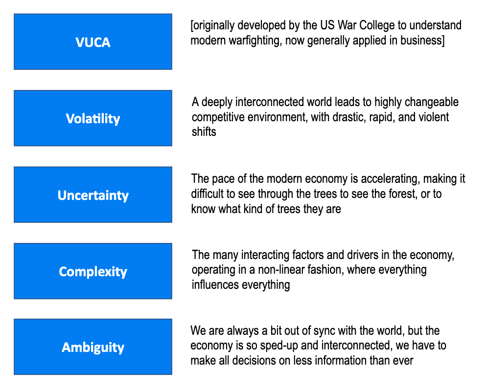 Innovating In A Vuca World The Six Contexts Model On The