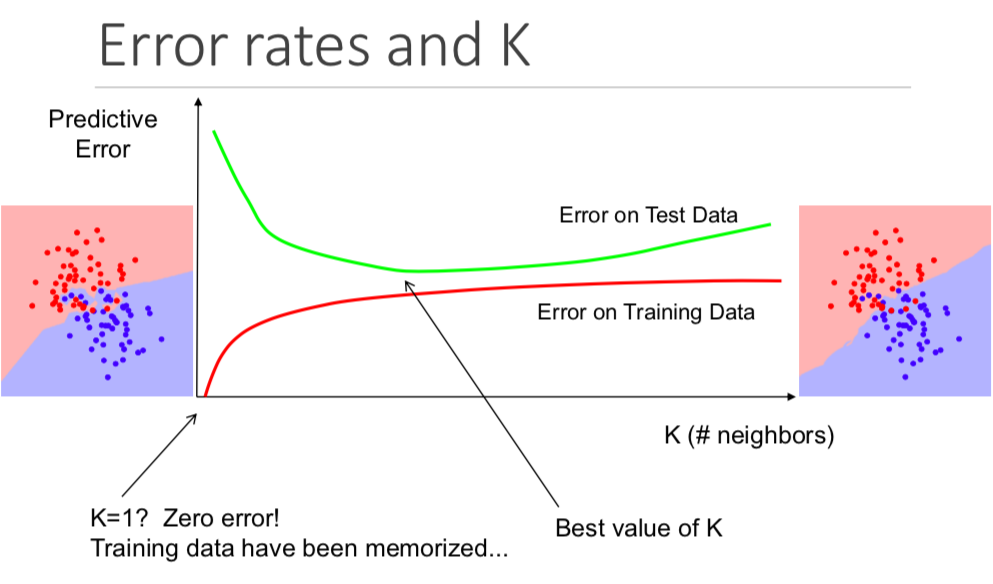 Day 3 — K-Nearest Neighbors and Bias–Variance Tradeoff