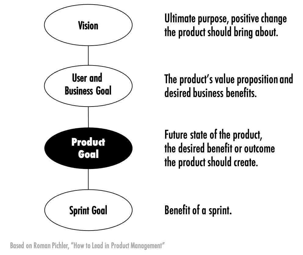 Cascading Product-related Goals, based on How to Lead in Product Management