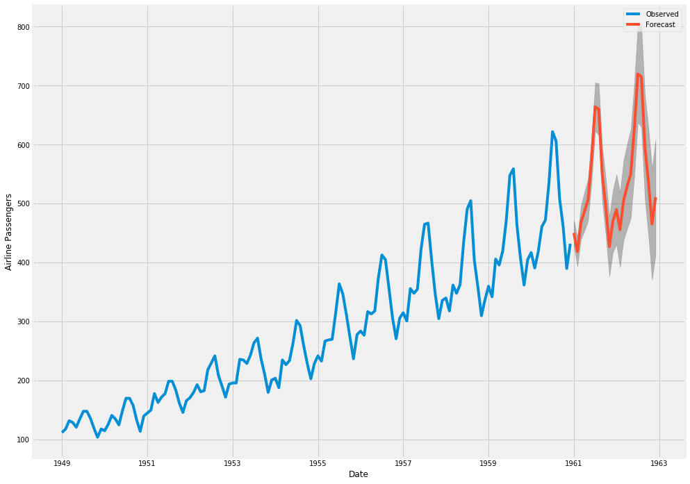 Forecasting with Python and Tableau - Towards Data Science