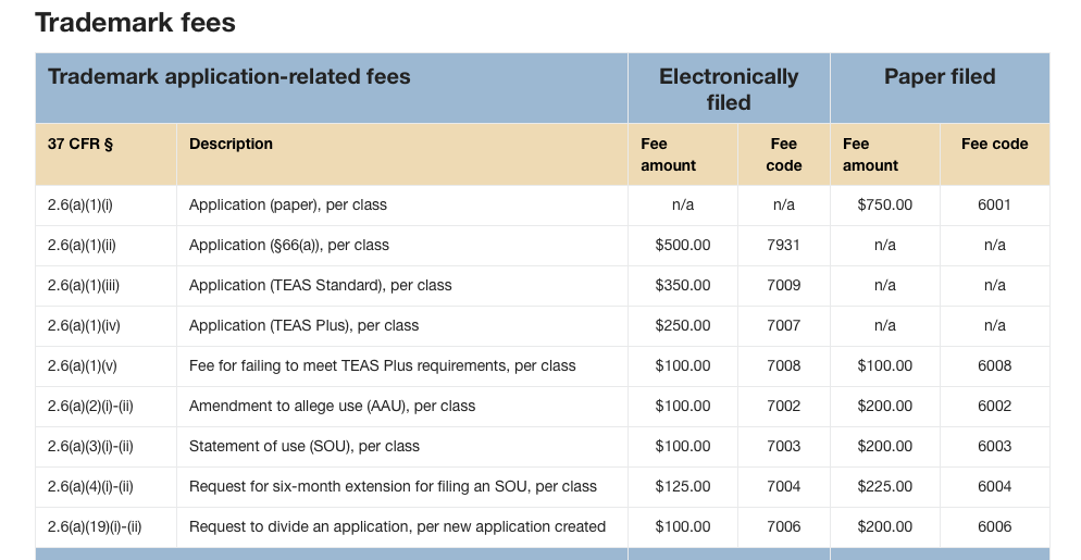 A section of the USPTO fee structure for trademark application.
