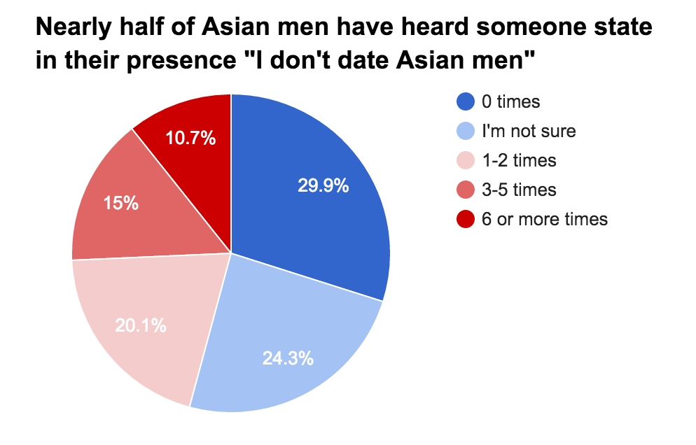 The Asian American Man Study  2015 Results - Jason Shen -7034