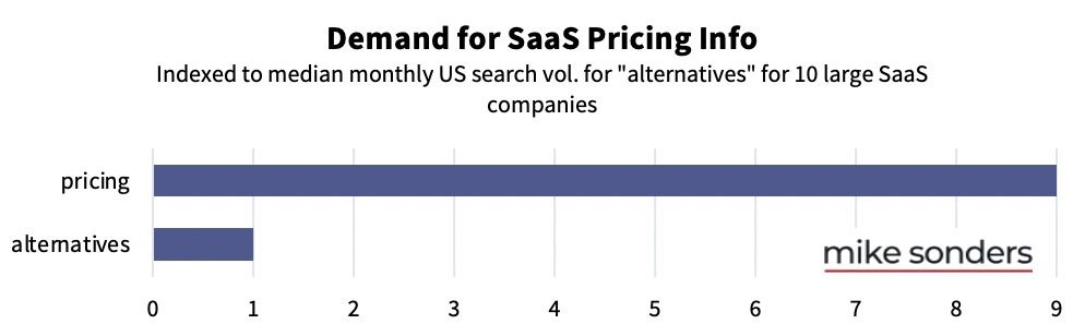 Pricing is the most searched key term by saas buyers at every stage of the sales funnel