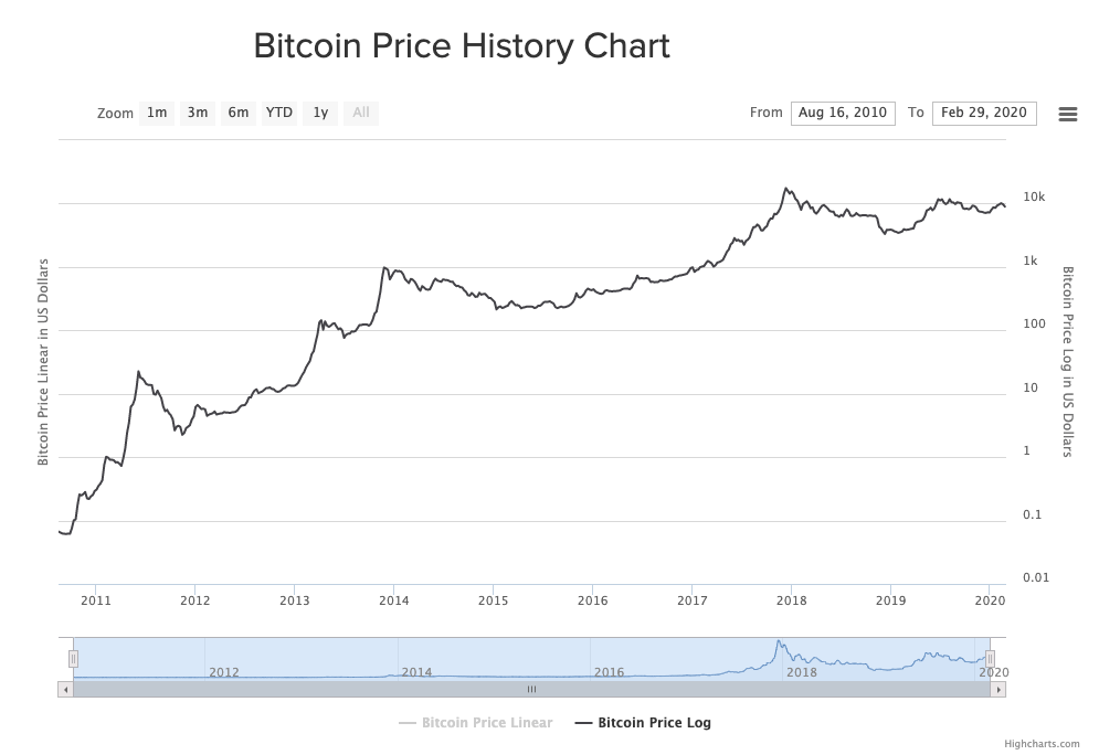 Bitcoin's price from 2010 to 2020, showing constantly going up