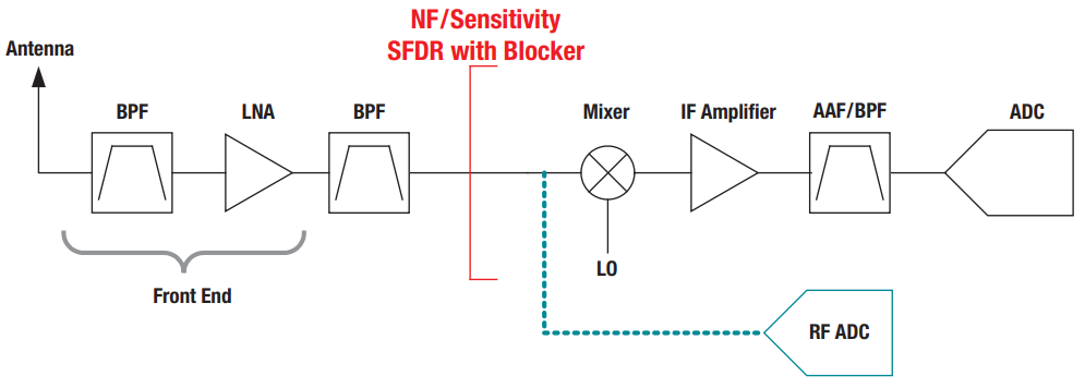 Direct-digitization architectures in modern RF systems