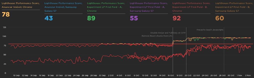 The Lighthouse Performance Score went up from 73 to 97