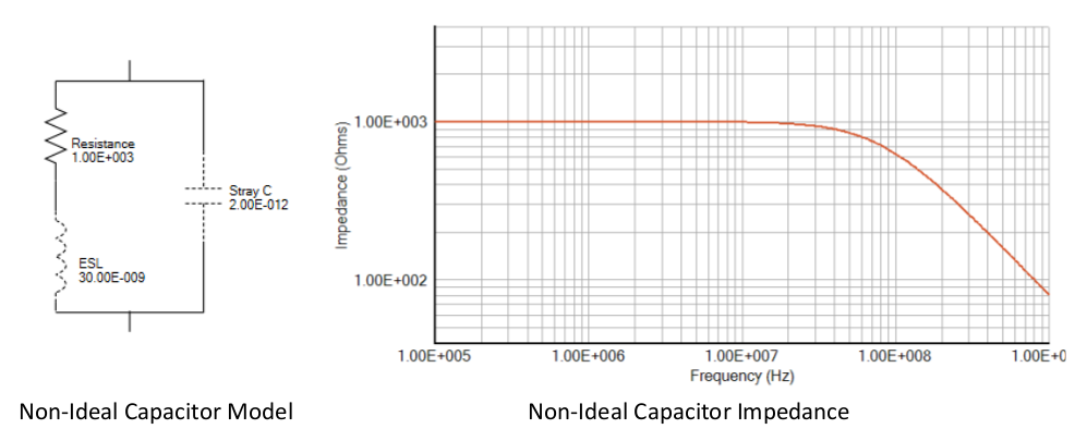 Improve EMC Testing Results with Realistic EMI Filter Modeling