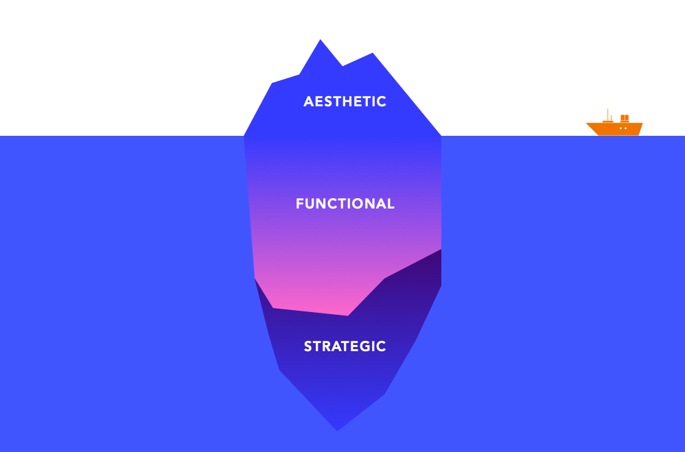 Acing the app critique product design interview - UX Collective