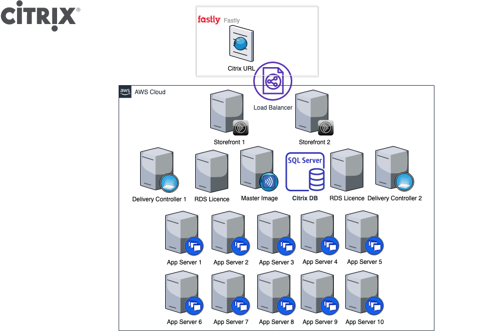 Diagram to show the FT's Citrix set up at the beginning of Q3 2020