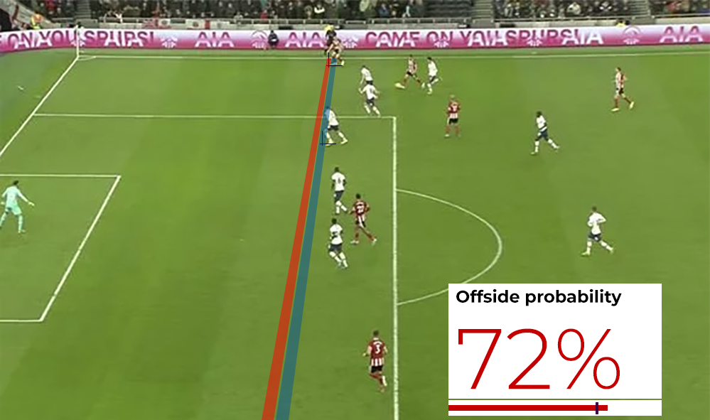 An offside decision screenshot, showing the offside probability as 72% and that this is over the offside threshold