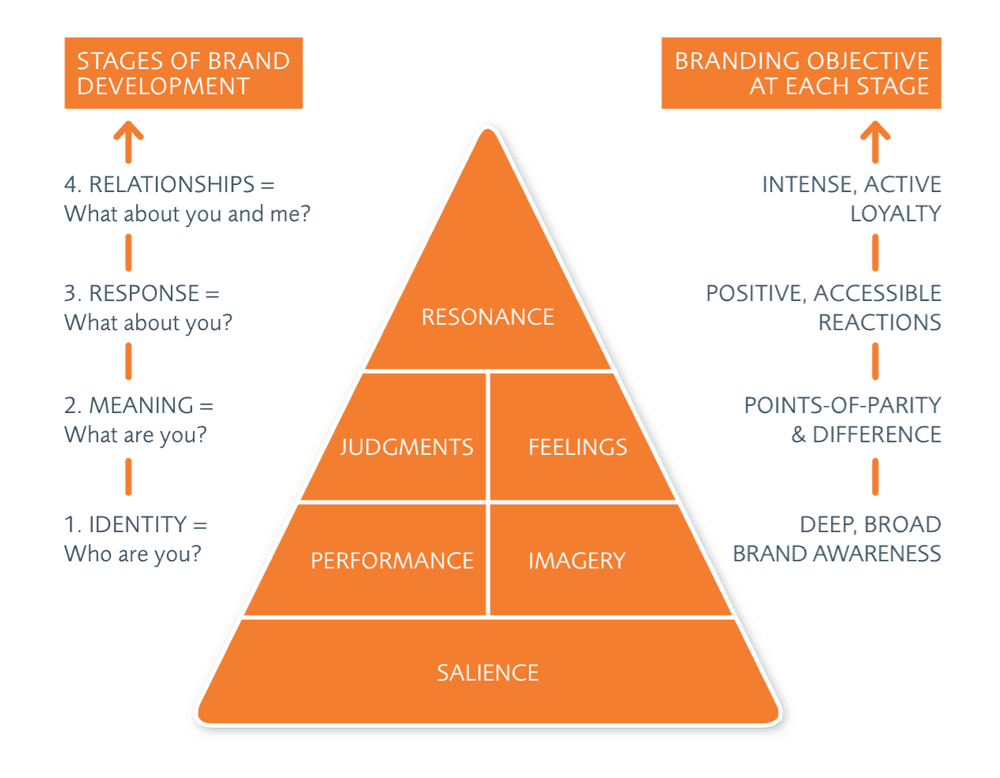 brand-equity-pyramid-example