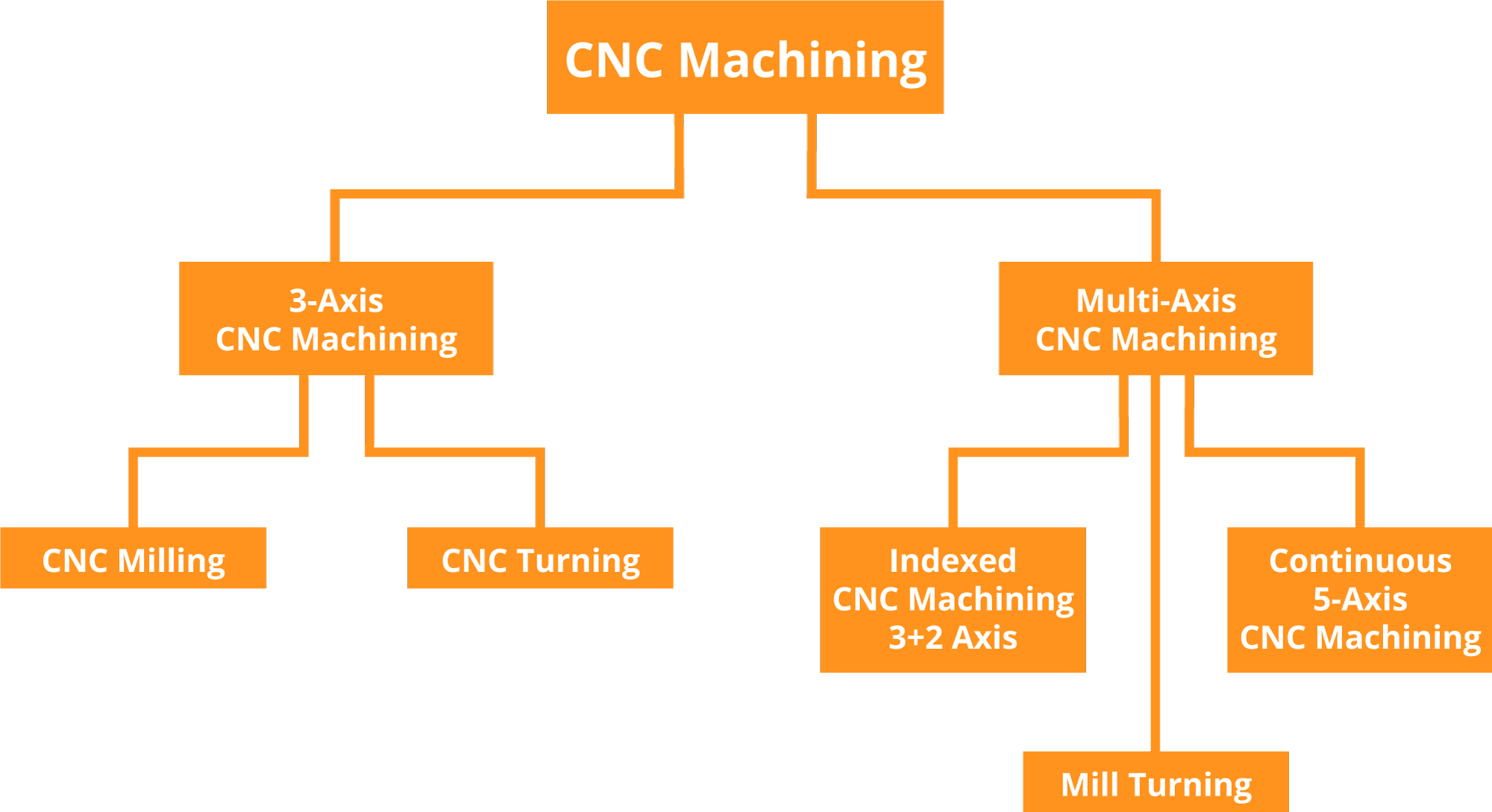 3 axis mill diagram what is cnc machining  read write medium  what is cnc machining  read write