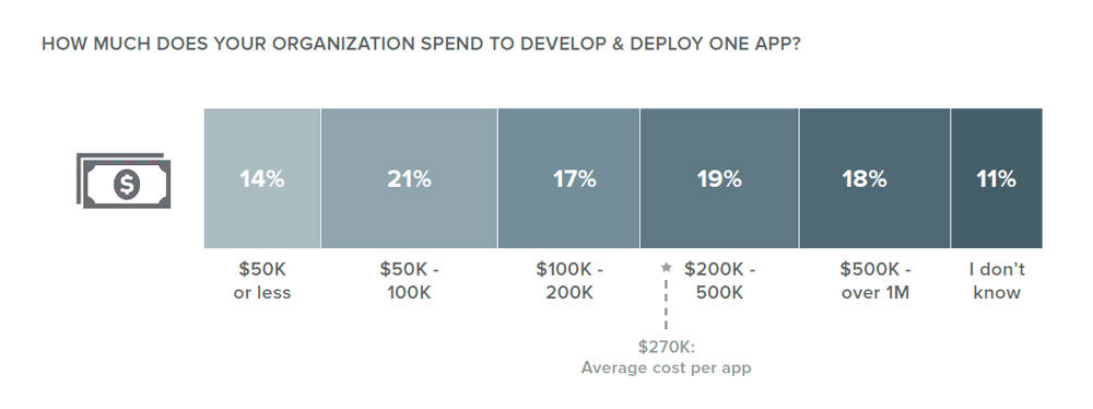app-development-costs