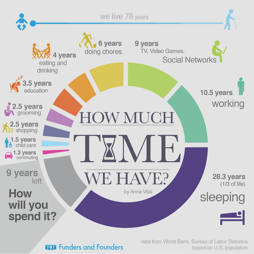 Illustration of how much time we have in life