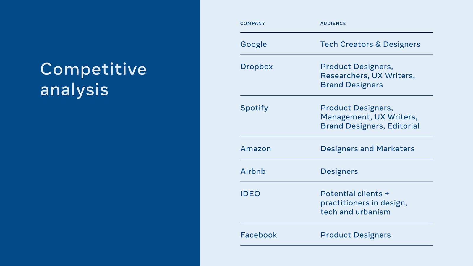 """An internal slide titled """"competitive analysis"""" shows competitors' site audiences, with Facebooks as """"product designers."""""""