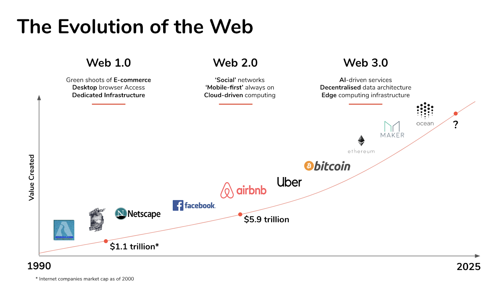 Chart: Evolution of the Web/Web3 Decentralized