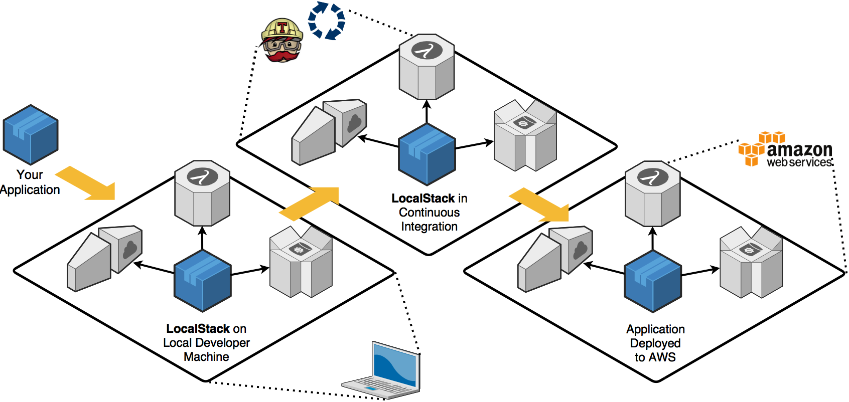 Using LocalStack to test AWS services locally - Mike Kaperys - Medium