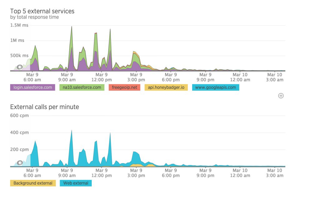 Caching External API's in Rails for a Ginormous Speed Boost