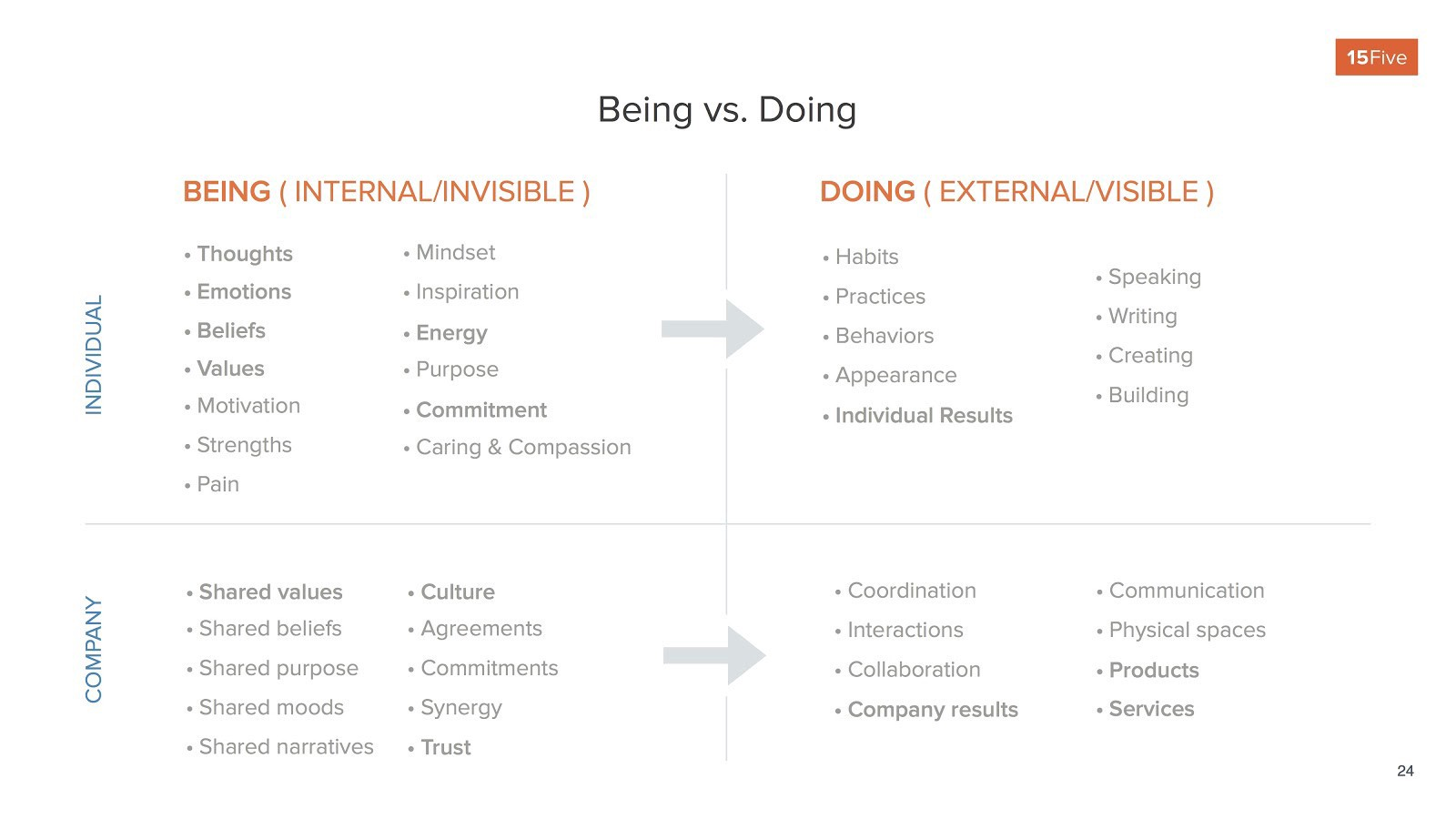 Examples of being vs doing in the workplace