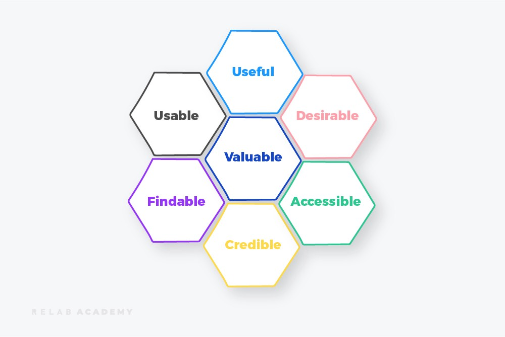 What makes a good UX? The UX Design Honeycomb