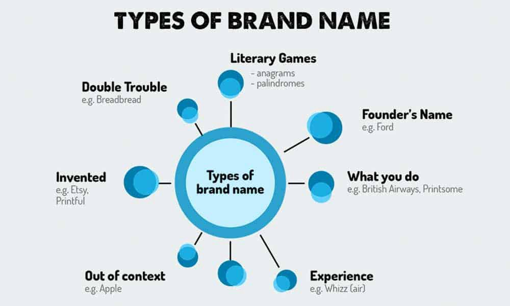 types of brand name