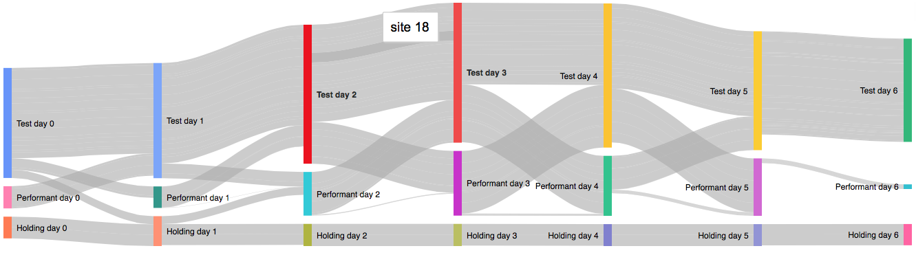 a sankey diagram depicting one week of testing for a single campaign  the  nodes of the sankey diagram show membership, in this case a snapshot of the  web