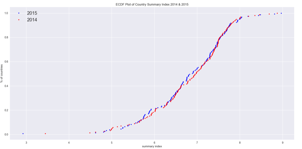 What, Why, and How to Read Empirical CDF - Towards Data Science