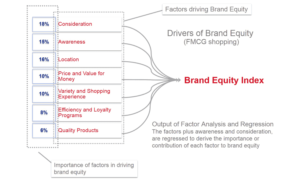 brand equity model index