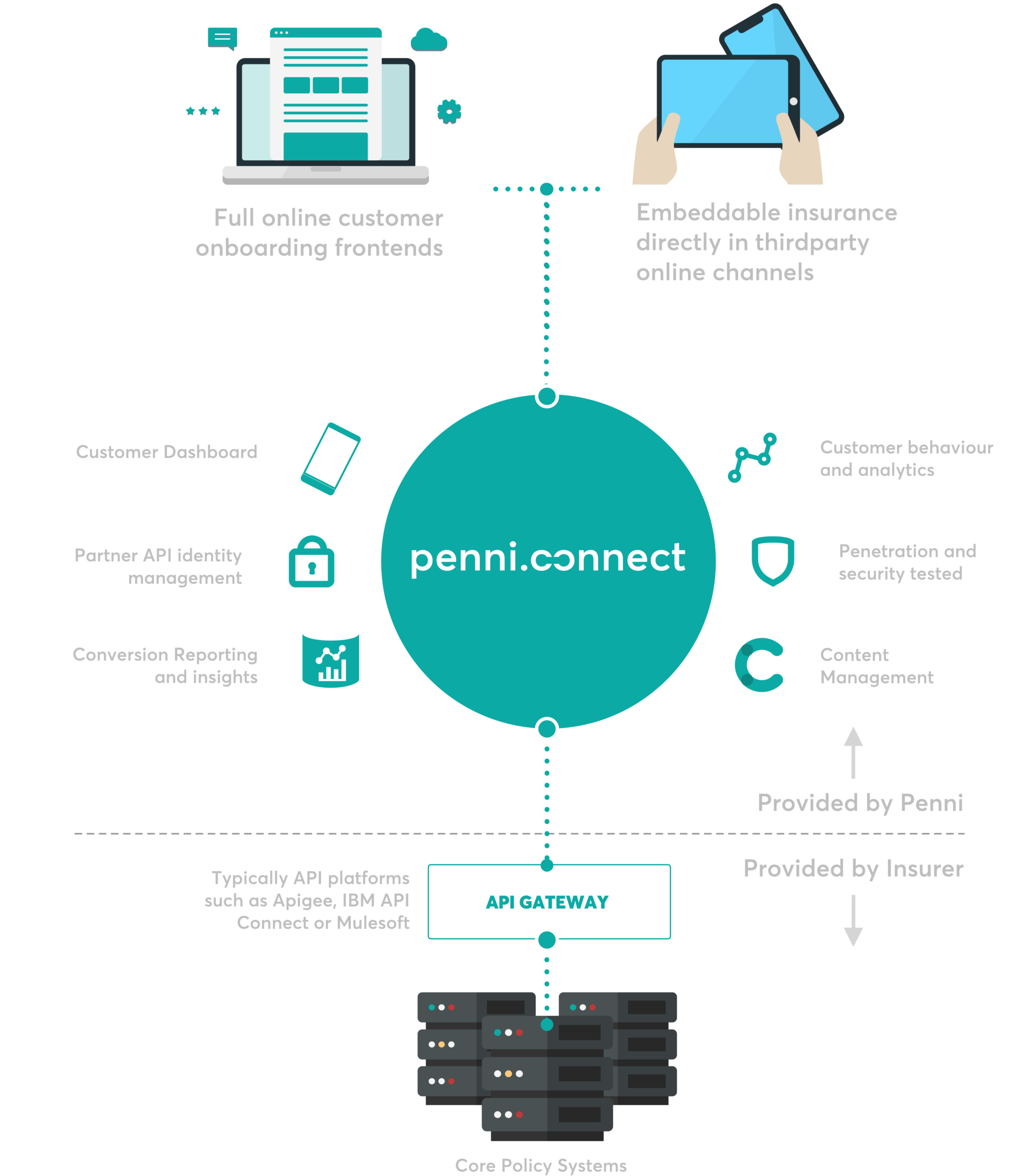 How Penni Connect works