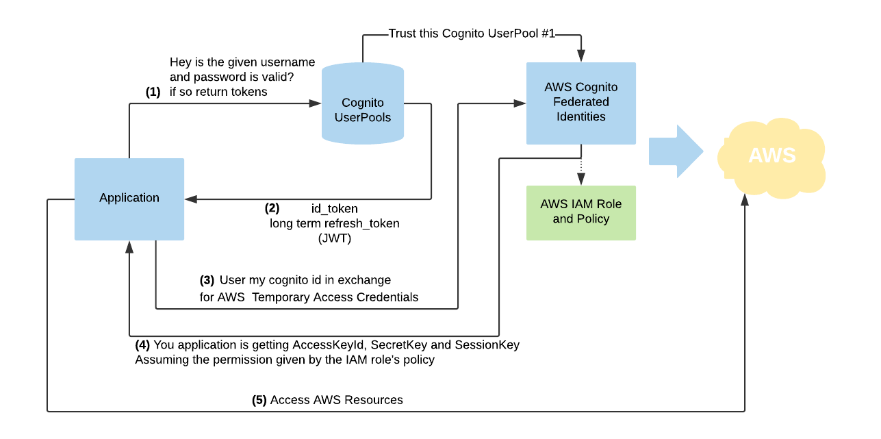 The Difference Between AWS Cognito UserPools and Federated Identities?