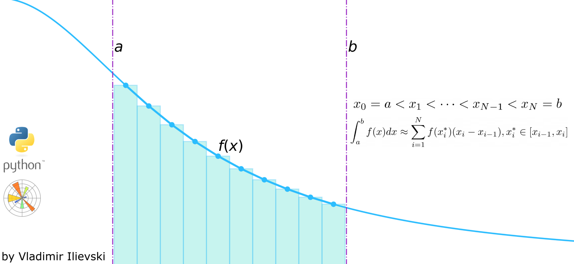 Teaser image showing numerical integration using Riemann Sums in Python visualized with Matplotlib