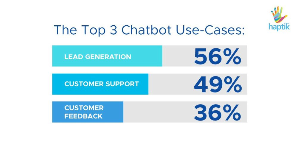 Chatbots in Banking — Examples, Best Use Cases and the Future