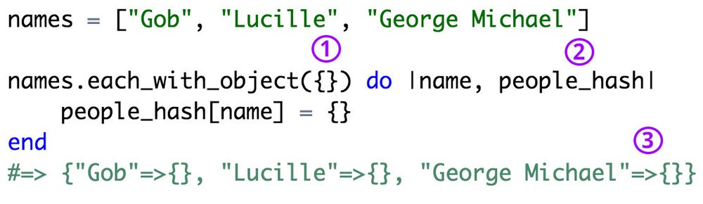 1) we create our new hash in the parentheses 2)  our 1st variable represents each  name in our names array. our 2nd variable represents our new  hash of people  3) .each_with_object automatically returns our new object