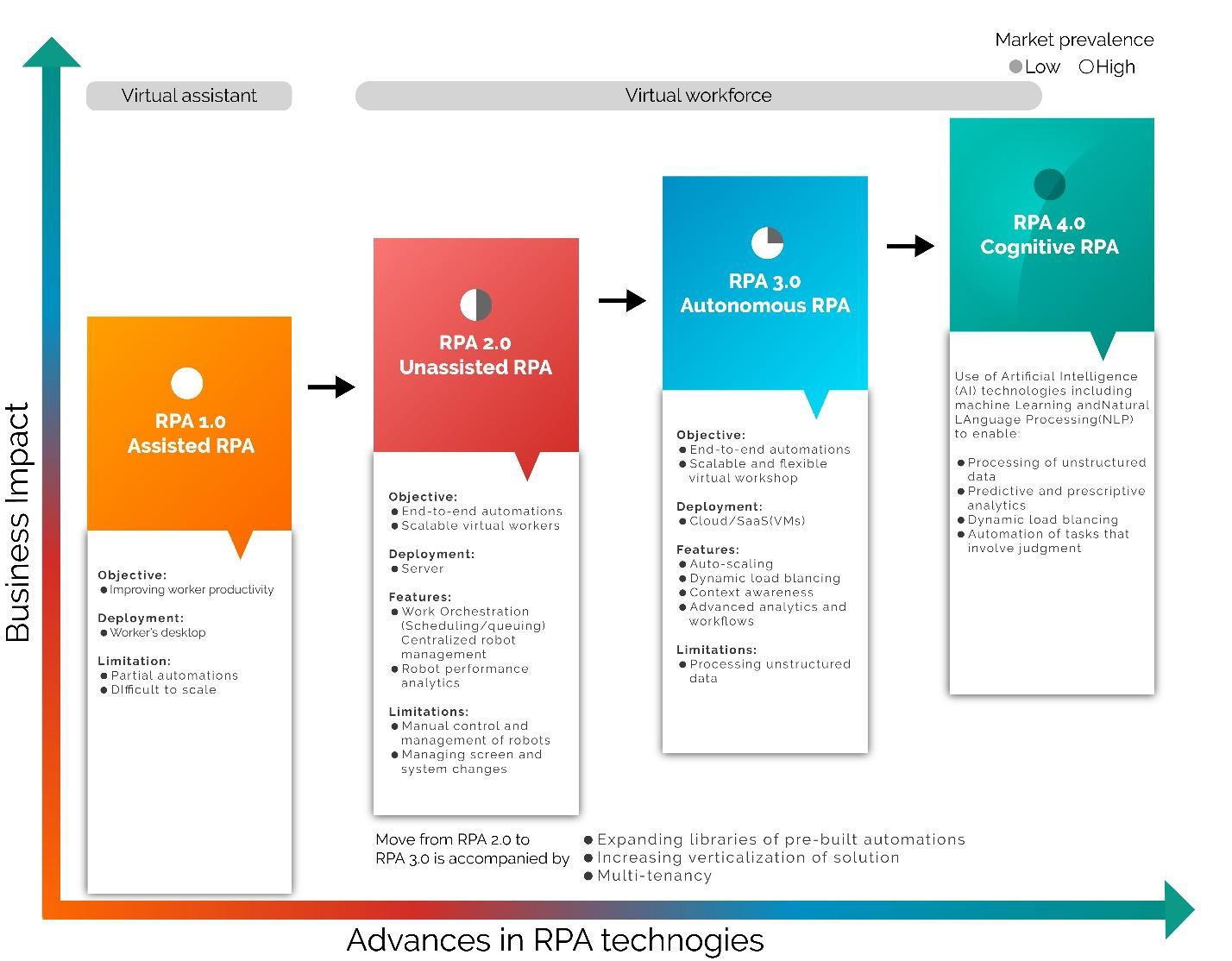 Evolution of Robotic Process Automation (RPA): The Path to Cognitive RPA