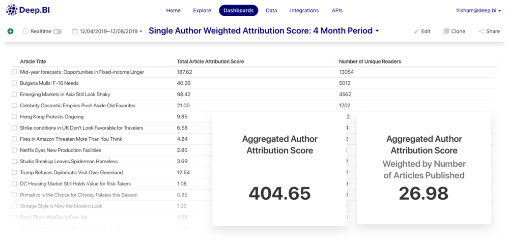 Single+Author+Weighted+Attribution+Score_+4+Month+Period